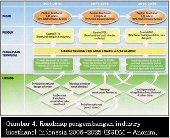 Roadmap pengembangan industry bioethanol Indonesia 2006~2025 (ESDM – Anonim, 2010)