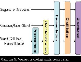 Variasi teknologi pada pembuatan bioetanol
