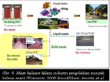 Mass balance dalam industri pengolahan minyak kelapa sawit (Kismanto, 2006-dimodifikasi; Amirta et al., 2008)